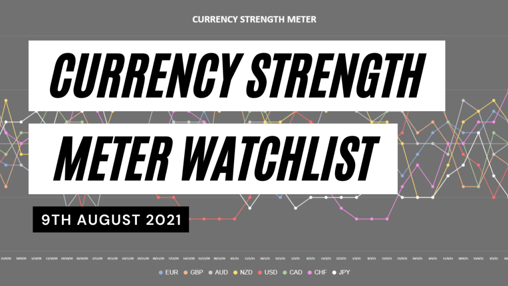forex strength and weakness
