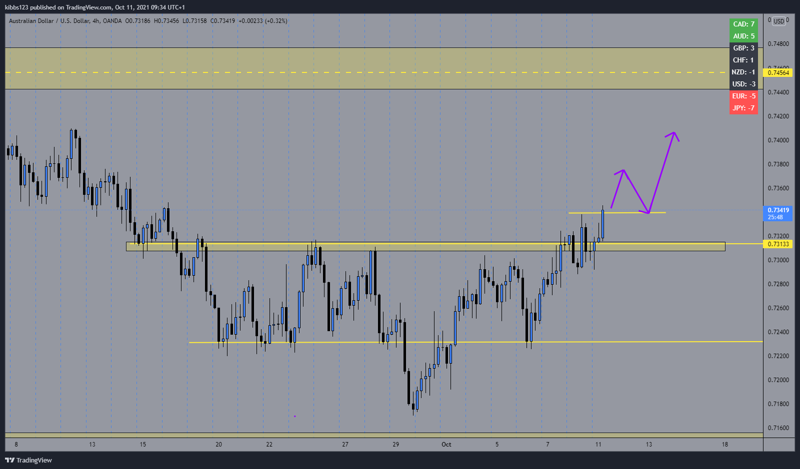 forex currency strength meter AUDUSD